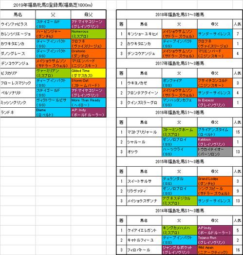 【福島牝馬ステークス2019】出走予定馬 スタミナ型ノーザン系が活躍