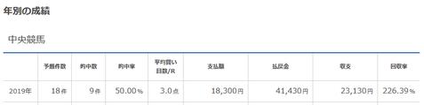 京都牝馬S単勝36.2倍的中!2019年ここまでの回収率は226.3%!血統フェスティバルのメルマガ