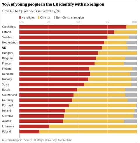 【悲報】ヨーロッパ人、キリスト教離れする、チェコでは91%が無宗教