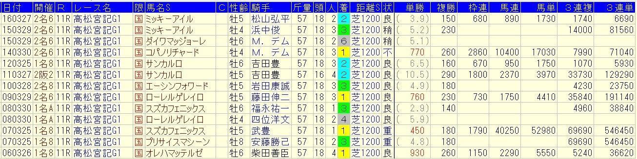 高松宮記念 2019 予想