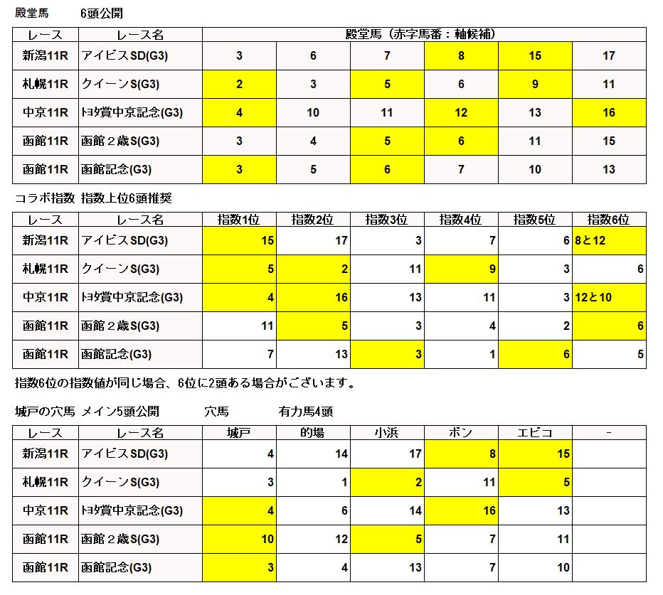 2018/08/05(日)の競馬予想