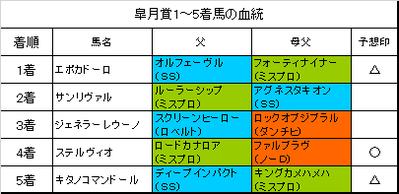 皐月賞2018・アンタレスS(○◎で的中!)・中山グランドジャンプ(馬連・3連複2通りなど的中!)の回顧