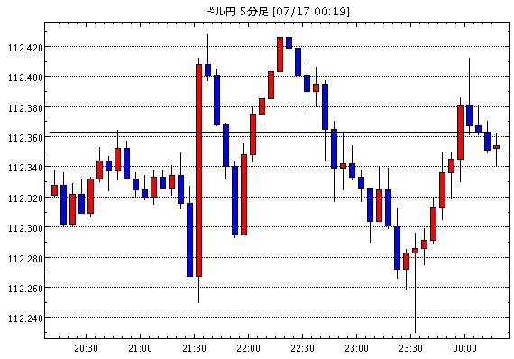 [予想]NY市場動向(午前10時台):ダウ4ドル安、原油先物2.07ドル安 / IMF世界経済見通し 米国は…他、今日これからのドル円見通し