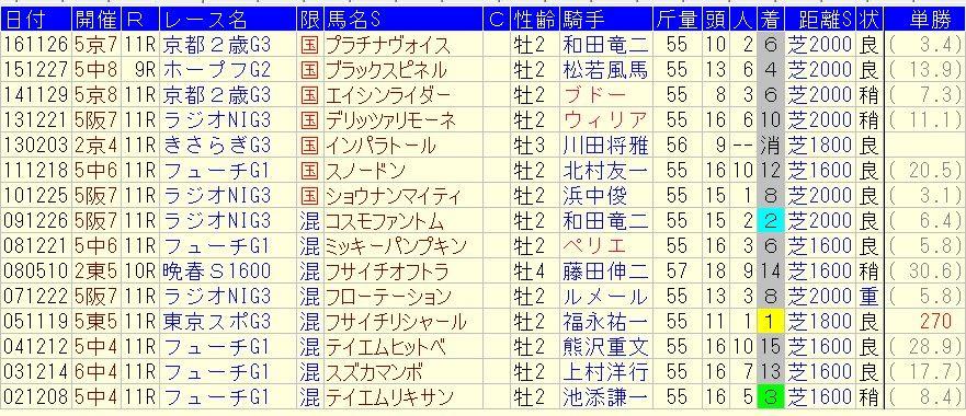 京都2歳ステークス 2017 予想