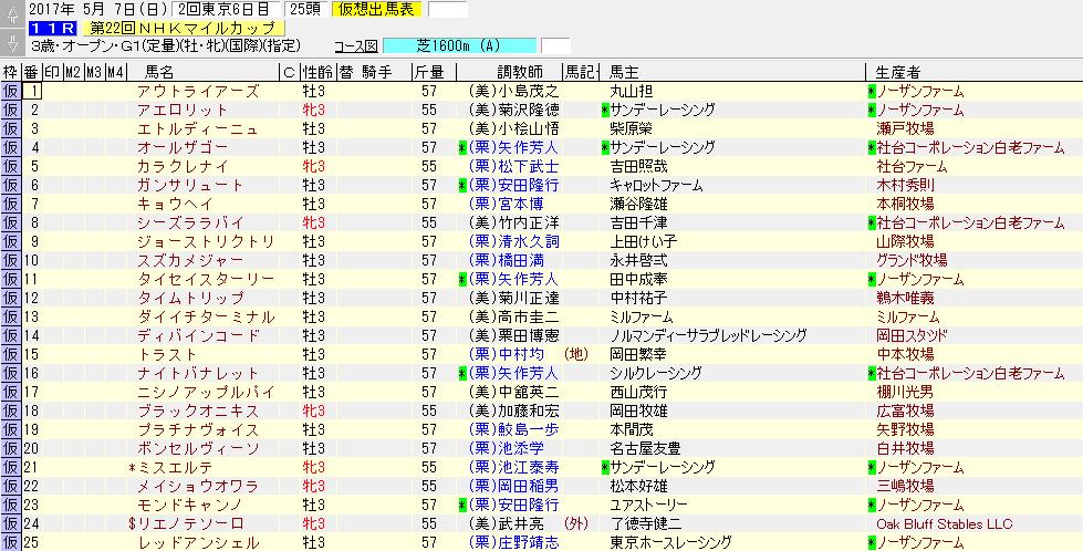 第22回 NHKマイルカップ(2017年5月7日)を勝手に予想してみる