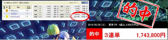 2017/03/18(土)の競馬予想