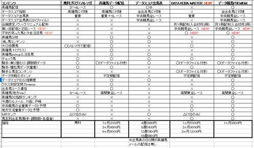 データ競馬コンテンツ比較表