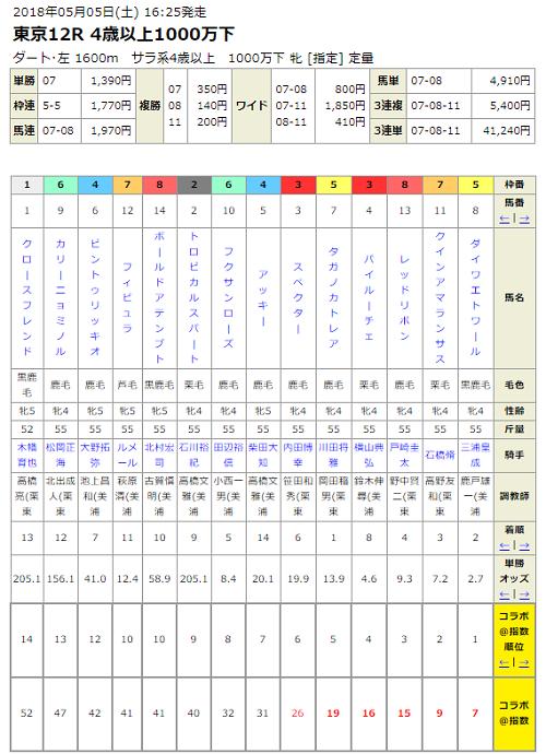 【優駿牝馬(オークス)2018】想定出走馬と予想オッズ