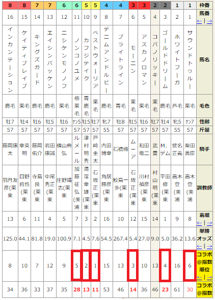 弥生賞2017出走予定馬・予想 登録馬15頭とグローブシアターに川田将雅騎手など騎乗予定騎手