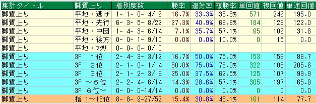 京都記念2020の注目データ
