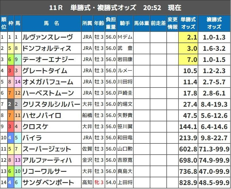 ジャパンダートダービー 2018 予想(大井競馬)