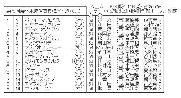 【競馬】 鳴尾記念(GⅢ)  2chレスまとめ
