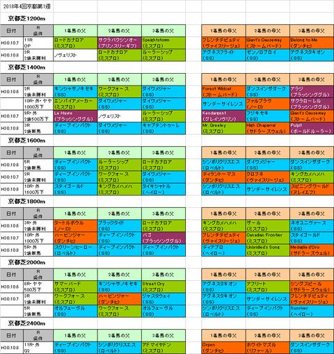 【秋華賞2018】予想参考 京都芝コースで好調な血統はこれ