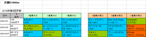 【JBCクラシック2018】予想参考 京都D1900mで好調な血統