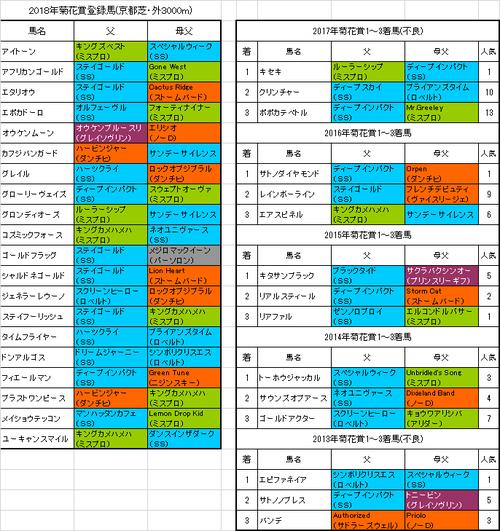 【菊花賞2018】出走予定馬 ディープインパクト関連の血統が3連勝中