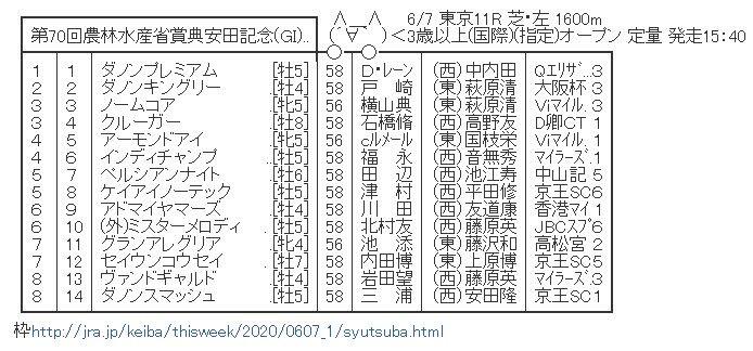 【競馬】 安田記念(GⅠ) 2chレスまとめ
