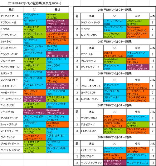 【NHKマイルカップ2019】出走予定馬 過去5年で2勝2着1回3着2回の注目血統