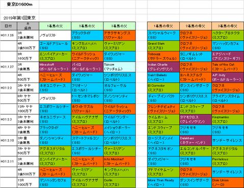 【フェブラリーステークス2019】予想参考 今の東京D1600mで活躍している血統を紹介