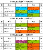 【北海道2歳優駿2017】予想!連続好走中サウスヴィグラス産駒