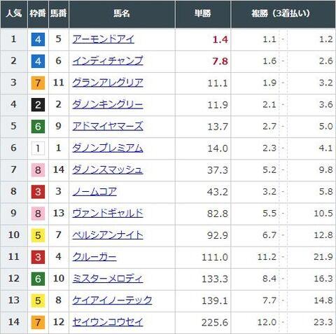 【競馬】安田記念の前日発売が終了 アーモンドアイが単勝1.4倍で圧倒的1番人気に