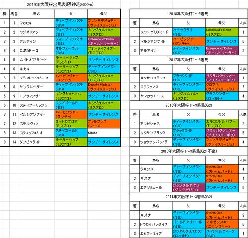 【大阪杯2019】枠順確定 ブラストワンピースは5枠7番