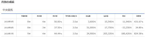 9月のレジまぐ回収率431.6%!血統フェスティバルのメルマガは初月無料、長期購読割引など特典もあり