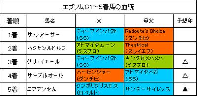 エプソムC2018・マーメイドS・安芸S(3連単など的中)の回顧