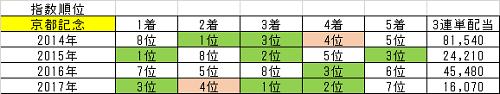 2018/02/11(日)の競馬予想