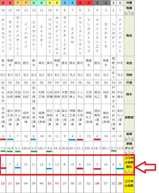 函館スプリントステークス2017出走予定馬・予想 登録馬13頭とシュウジに武豊騎手など騎乗予定騎手