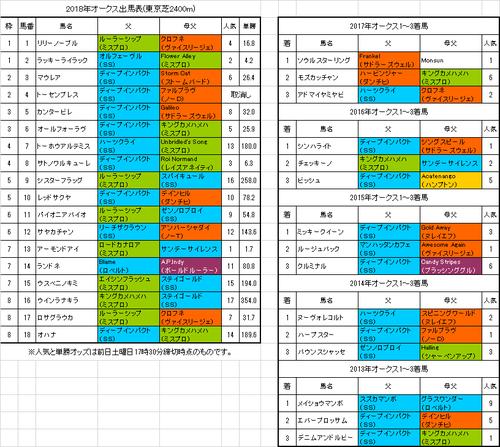 【オークス2018】予想!桜花賞からの逆転を期待
