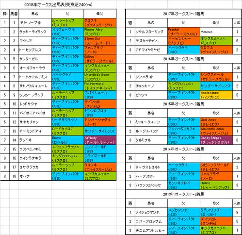 【オークス2018】枠順確定 アーモンドアイは7枠13番