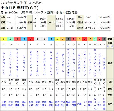 京葉ステークス2018出走予定馬・予想 登録馬19頭の騎乗予定騎手と予想オッズ