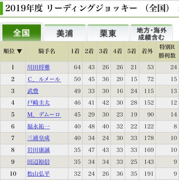 【競馬ネタ】武豊50歳にして1位と僅差のリーディング3位ってすごくない?