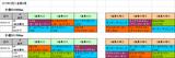 2018年2回小倉第4週血統データ