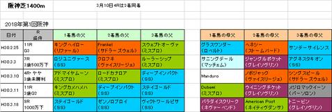 【阪急杯2019】予想参考 阪神芝1400mの注目血統はこちら