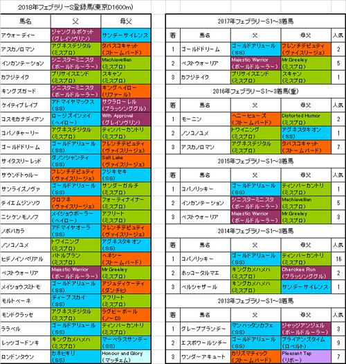 【フェブラリーステークス2018】プレ予想 ゴールドドリーム連覇の可能性高い