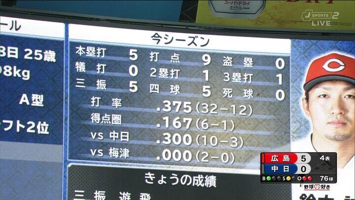 12球団4番打者の得点圏打率比較 カープ4番鈴木誠也は.167と低調気味