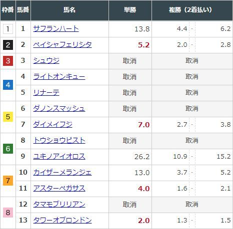 【競馬】函館スプリントS 7頭立てで3連単全通り買っても210点 複勝は2着払いに