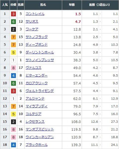 【競馬】日本ダービーの前日発売が終了 コントレイルが単勝1.5倍で圧倒的1番人気に