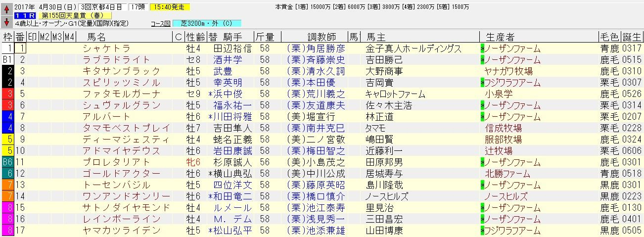 天皇賞春 2017 枠順確定!&展望記事まとめ