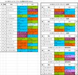 【チャンピオンズカップ2017】枠順確定 活躍枠に入ったのはノンコノユメ