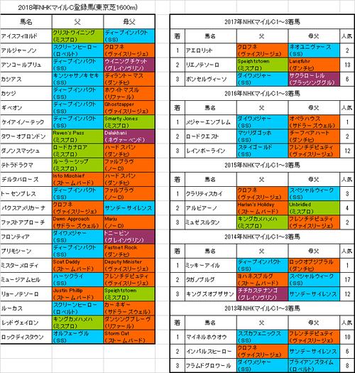 【NHKマイルカップ2018】出走予定馬 大活躍ヴァイスリージェント系