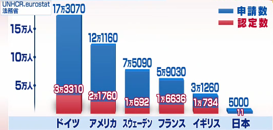 難民 受け入れ 日本