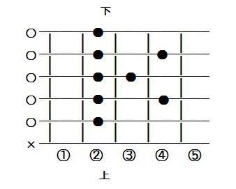 ギターコードBmaj7