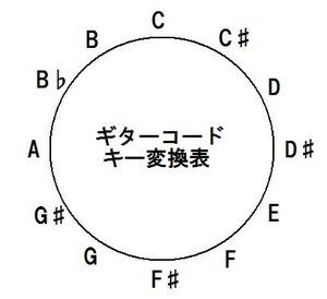 ギターコードキー変換表