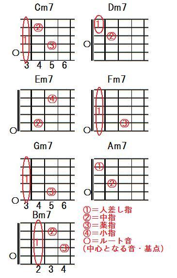 ギターマイナーセブンスコード