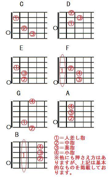 ギターメジャーコード