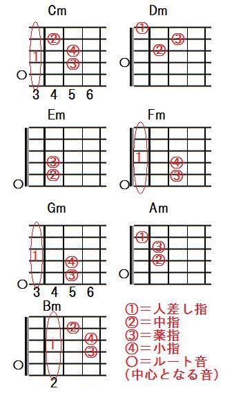 ギターマイナーコード