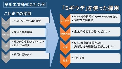 早川工業の例改訂