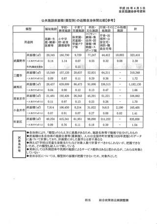 2016年04月05日公共施設床面積の近隣自治体比較(参考)